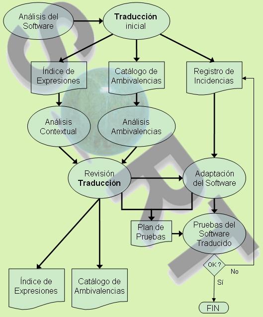 Metodología de traducción